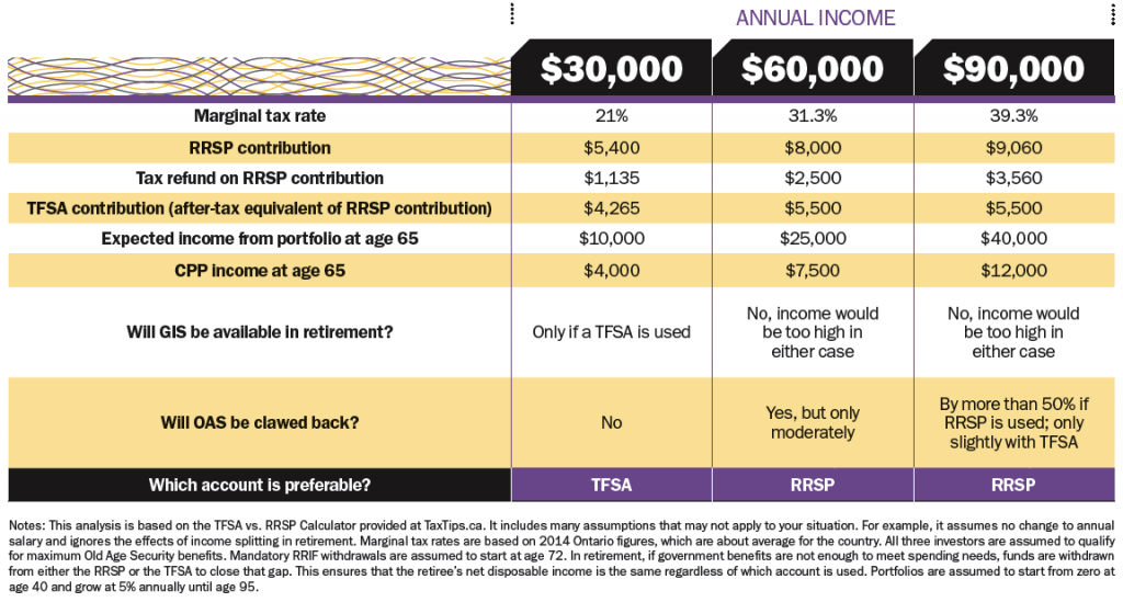 RRSP VS. TFSA: WHICH IS RIGHT FOR YOU?