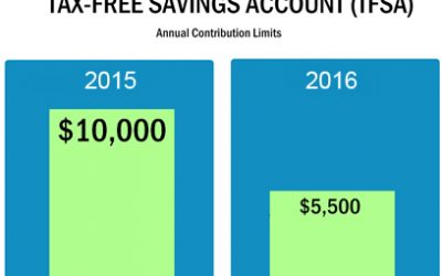 The Tax-Free Savings Account